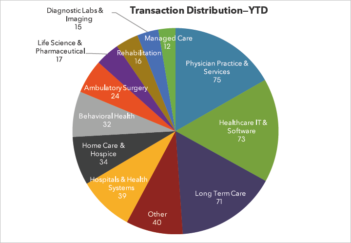 Transactions Year to Date