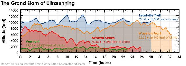 KK's Grand Slam elevation profiles