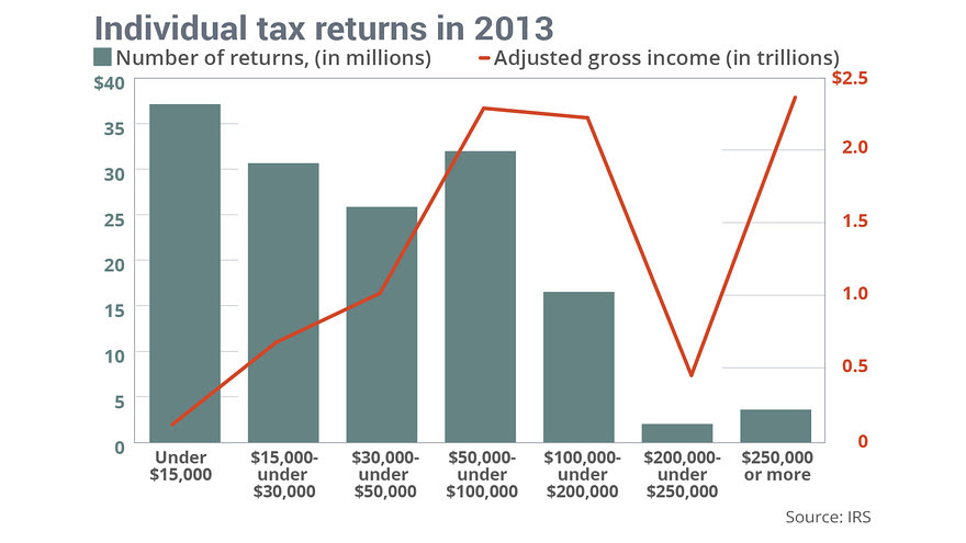 irs-tax-structure