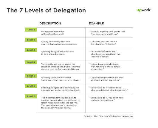 The Right Way to Delegate & Get Awesome Results