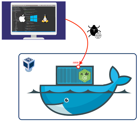 Debugging remote Node.js application running in a Docker container - Codefresh