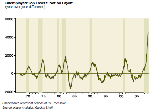permanent-job-losers-past-year
