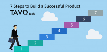 How To Build A Successful Product - TAVO Tech - Software Development