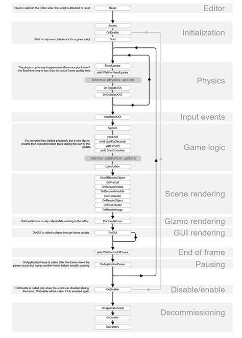 Unity 3D 스크립트 라이프 사이클 플로우차트(Script Lifecycle Flowchart)