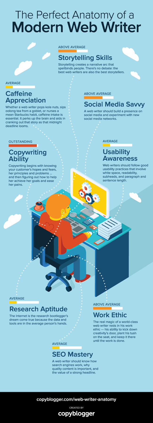 The Perfect Anatomy of a Modern Web Writer [Infographic]