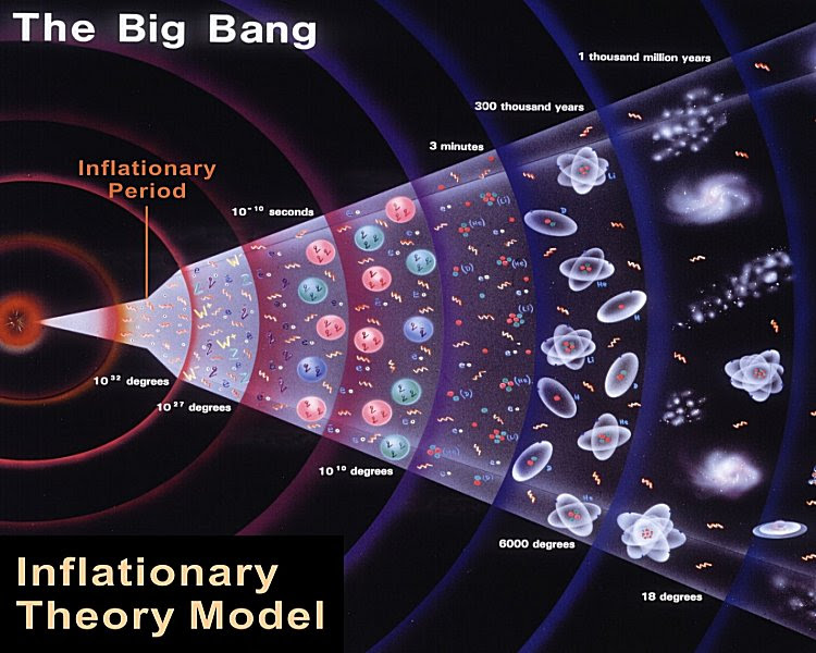 Alan Guth in 1980 said that space expanded after the Big Bang at a rate which was faster than the speed of light. After that initial inflation, now the universe continues to expand but at a slower rate than the rate at Cosmic Inflation Theory.