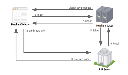 Integrating the Payment Request API with a payment service provider