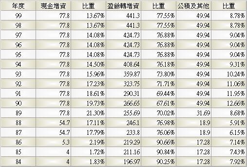 1326_台化_股本形成