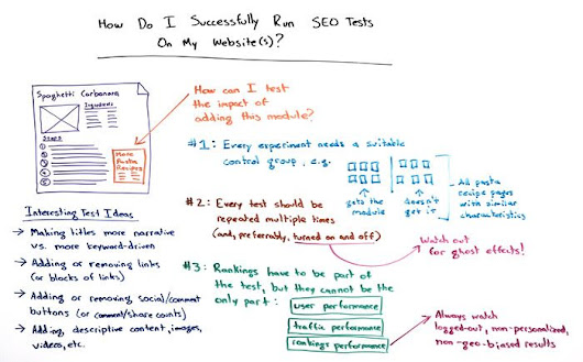 How Do I Successfully Run SEO Tests On My Website? - Whiteboard Friday