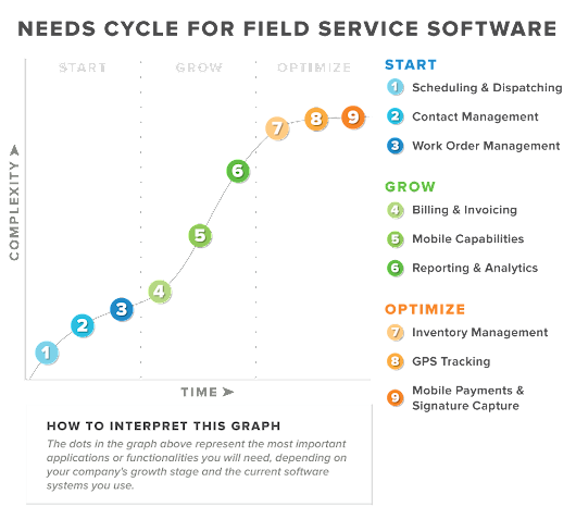 Software Needs Cycle for Field Service: Work Order Tracking And Beyond