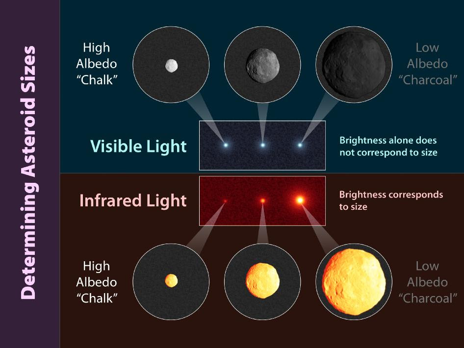 This chart illustrates how infrared is used to more accurately determine an asteroid's size.