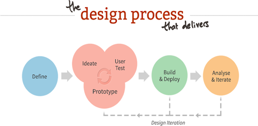Five Major Points of Agile UX Design Process You Should Know