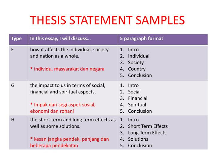 thesis statement muet