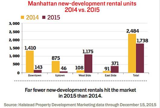 Scorecard: Far fewer new development rentals hit the Manhattan market in 2015