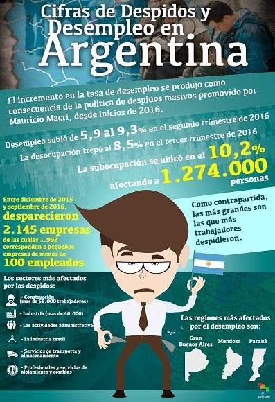 infografia-cifrasdedespidosydesempleoenargentina-950x950-jpg_400111249