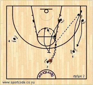 mundobasket_offense_plays_form131_lithuania_01b