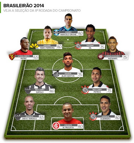 Brazilian Soccer Competition 2014: Round 8