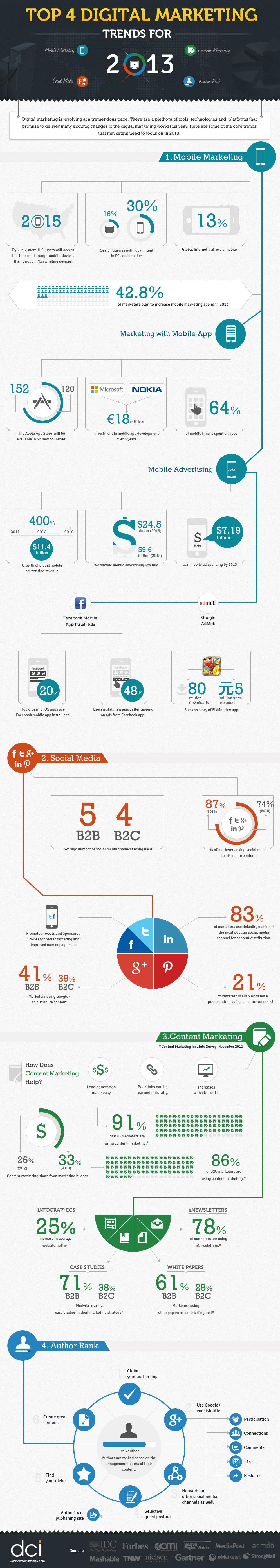 Top 4 Digital Marketing Trends in 2013 : infographic