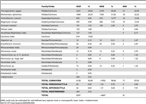 Table 2 Number of Identified Specimens (NISP), Minimum Number of Elements (MNE) and Minimum Number of Individuals (MNI) of the large mammal taxa recovered in BAT-1 LLA.