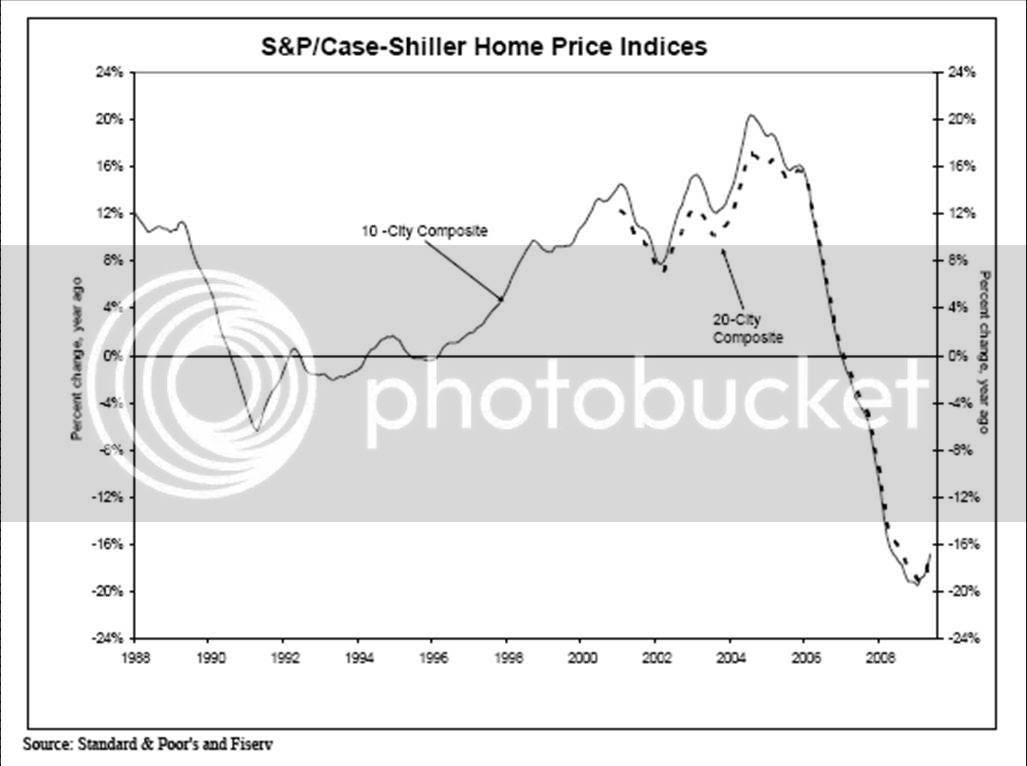 Home Price Indices Standard & Poor, Case-Shiller