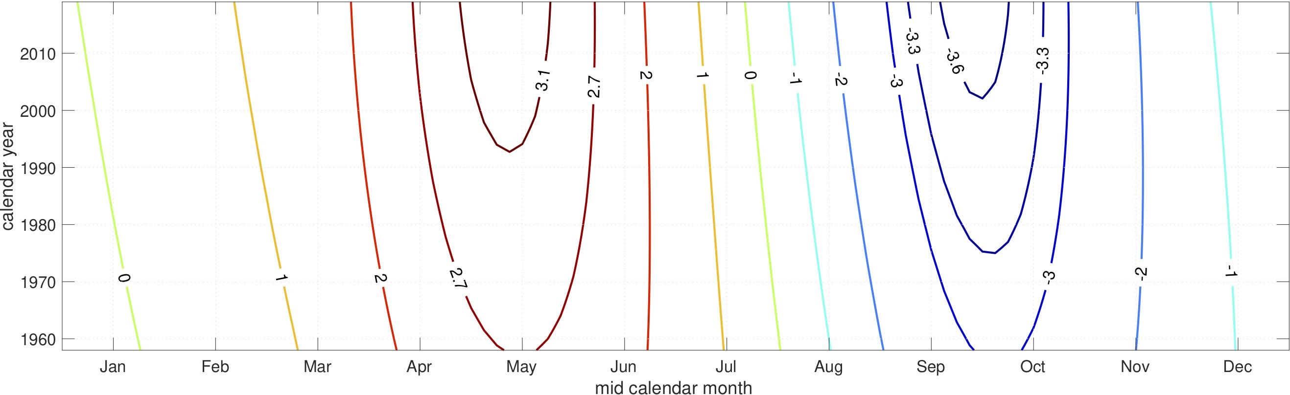 carbon dioxide seasonal variation