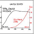 imgs.xkcd.com/comics/cell_phones.png