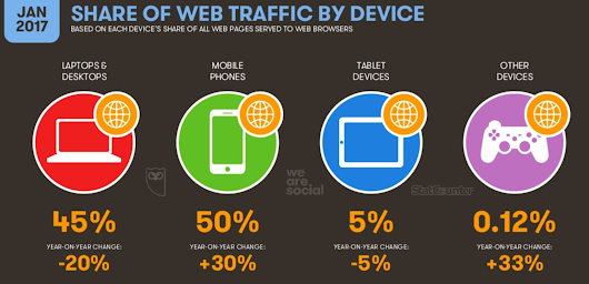 Latest Internet Mobile Stats Trends - MARKHAT.COM