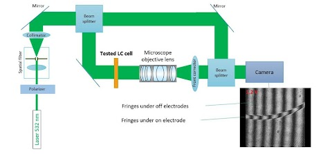 Type of Electron are used in Augmented Reality (AR)