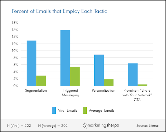 Email Marketing Chart: Tactics used by the top 1% of viral emails