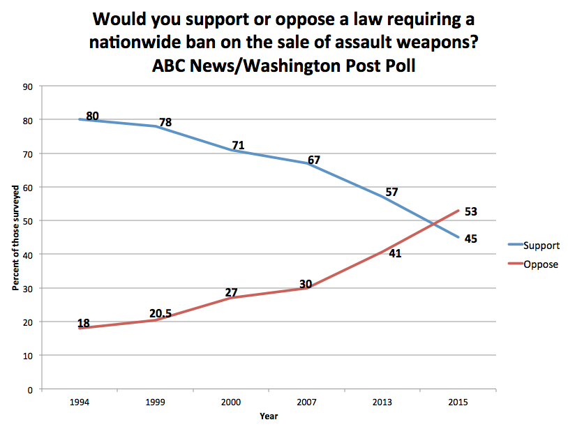 ABC:Wash Post Survey on AWB