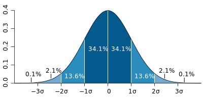 File:Standard deviation diagram.svg