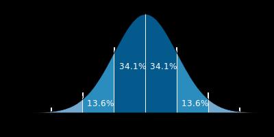 File:Standard deviation diagram.svg