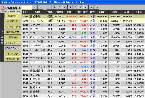 リアルタイム株価ボード 丸三証券