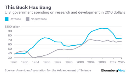 Hey, Trump, U.S. Science Spending Pays Off Bigly