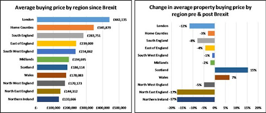 Brexit impact on UK property, one month on | reallymoving blog