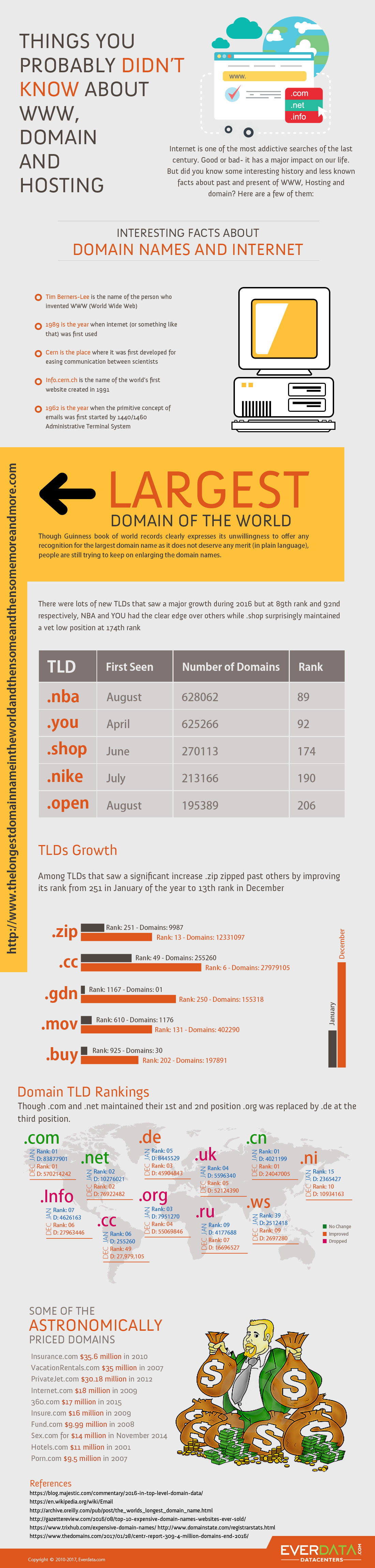 Internet Web Domain Facts and Statistics - Infographic