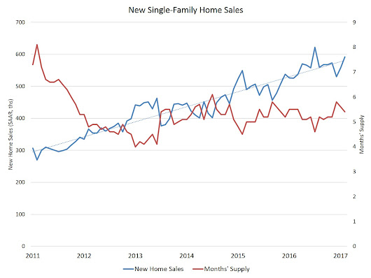 Positive Trend for New Home Sales