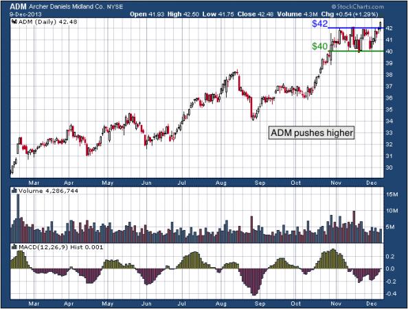 10-month chart of ADM (Archer Daniels Midland Company)