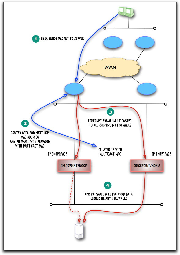 Checkpoint cluster 2