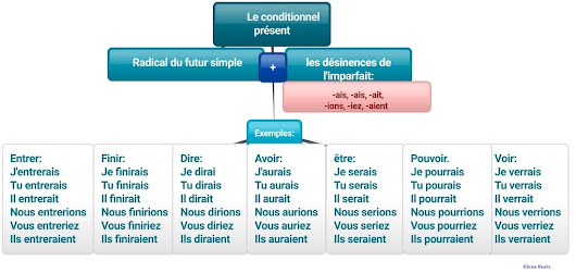 Le conditionnel. Conjugaisons et exercices interactifs