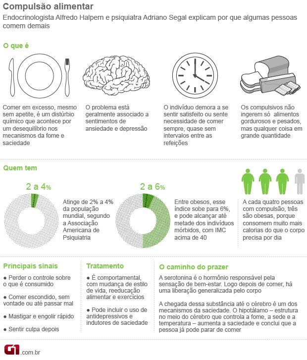 info Bem Estar compulsão alimentar (Foto: arte/G1)