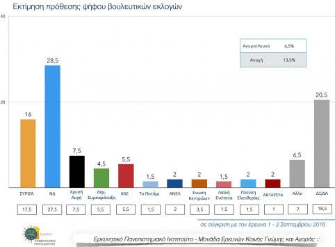 Νέα δημοσκόπηση! Μεγαλώνει το προβάδισμα της Ν.Δ. έναντι του ΣΥΡΙΖΑ - `Τσακίζονται` όλα τα μικρά κόμματα - Πόσοι νιώθουν ικανοποίηση από την κυβέρνηση