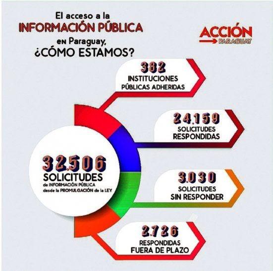 Paraguay retrocede en libre acceso ciudadano a la información pública