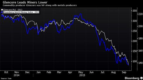 Commodity producer Glencore was hit along with metals producers