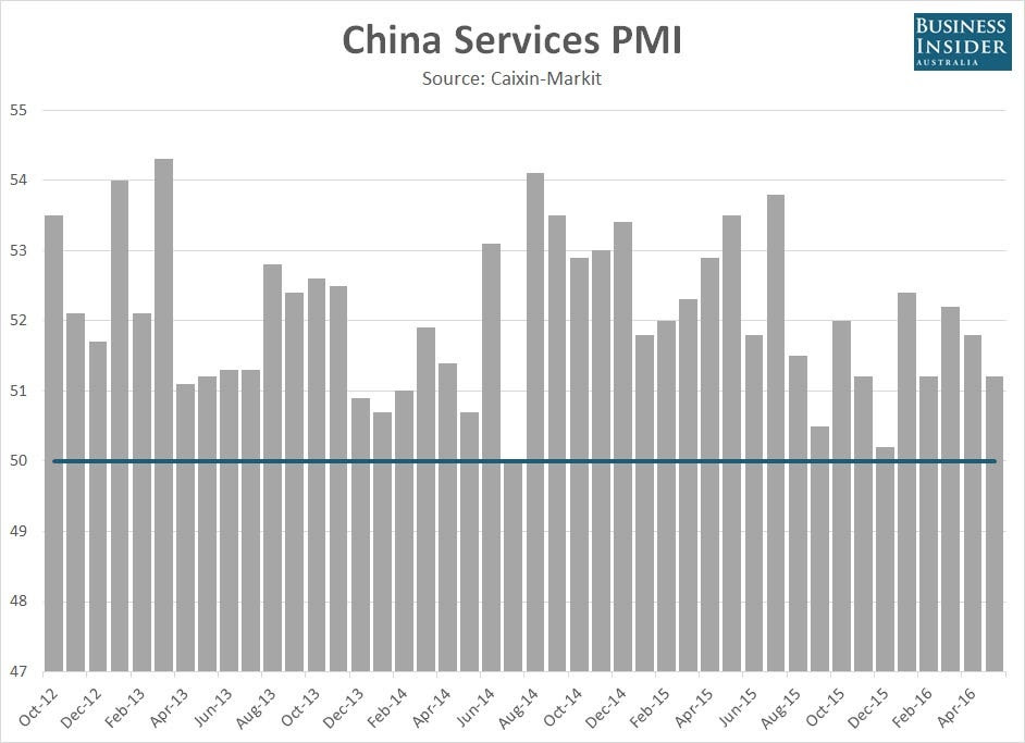 Caixin Markit services PMI May 2016