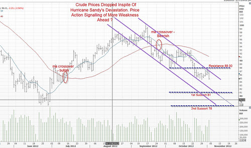 crude 3 Nov