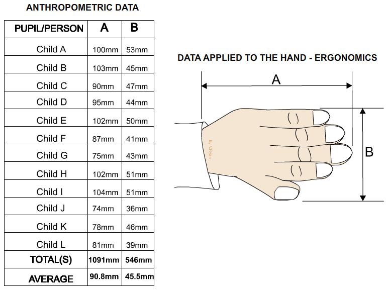 Application Of Ergonomics In Kitchen Designing