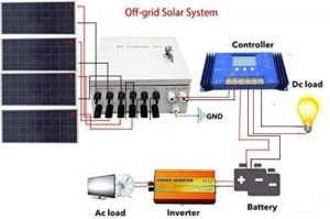 Kit Energia Solar Off Grid 1,32 Kwp (180kwh)