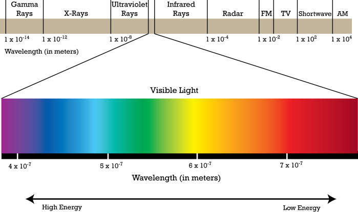 diagram of entire electromagnetic spectrim