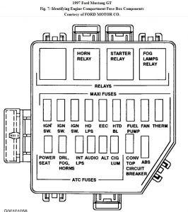 97 Mustang Fuse Box Diagram